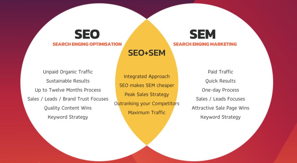 ความแตกต่างระหว่าง SEO และ SEM